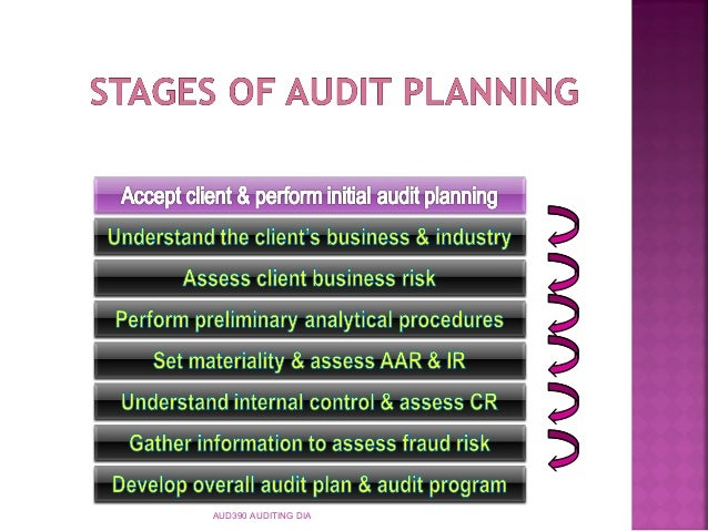 2 0 qantas auditing planning and new strategy What is content auditing how to create a great content strategy for your business - duration: 8:54 robin waite - business coach, author and speaker 1,537 views.