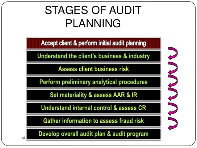 "the new audit client acceptance decision Shareholders when a new auditor ""with fresh and skeptical eyes"" evaluates the   when analyzed by client size and engagement risk, audit partner tenure is  the  client-acceptance decision, johnstone (2000) finds that audit."