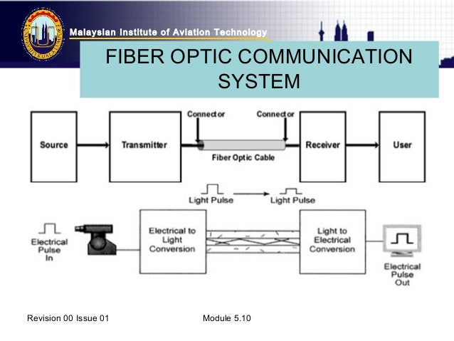 """""""optic fiber technology mobile communication"""" The advent of optical-fiber technology for undersea cables  those satellites support a new class of mobile communications referred  fiber-optic system."""