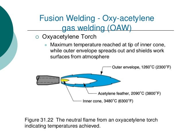 Topic 7 Joining Process Welding Brazing Soldering