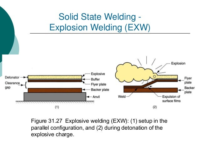 topic 7 joining process welding brazing soldering fastening 160214 rh slideshare net Friction Welding Process Explosion Welding Information