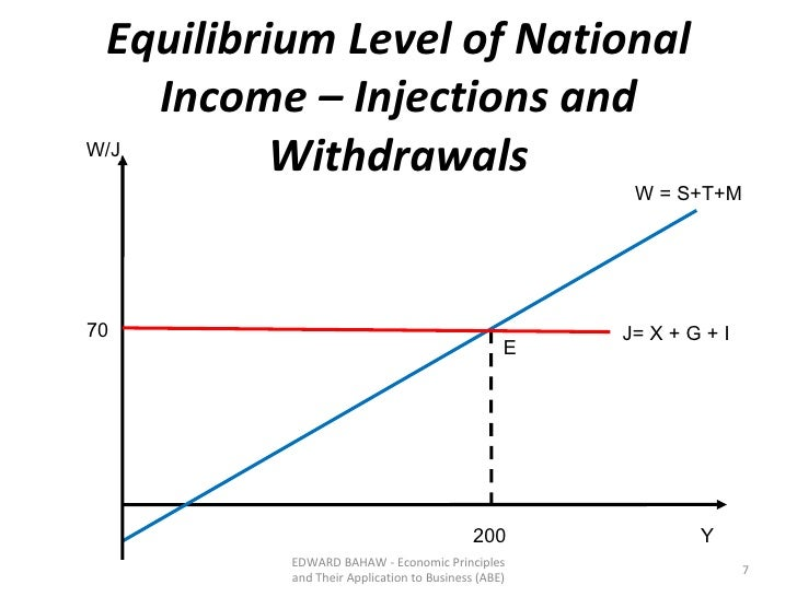the equilibrium level of national income economics essay Get youtube without the ads  lesson 4-5 solving with equilibrium level of national income  basic concept of national income class xii economics by.