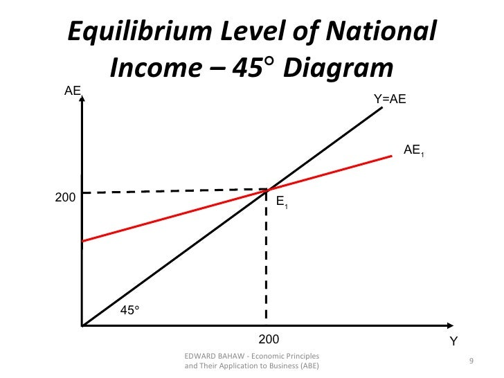 equilibrium level of national income and government expenditure Start studying macro exam 2 section 7 the equilibrium level of national income is at in autonomous investment spending, then the equilibrium level of income.