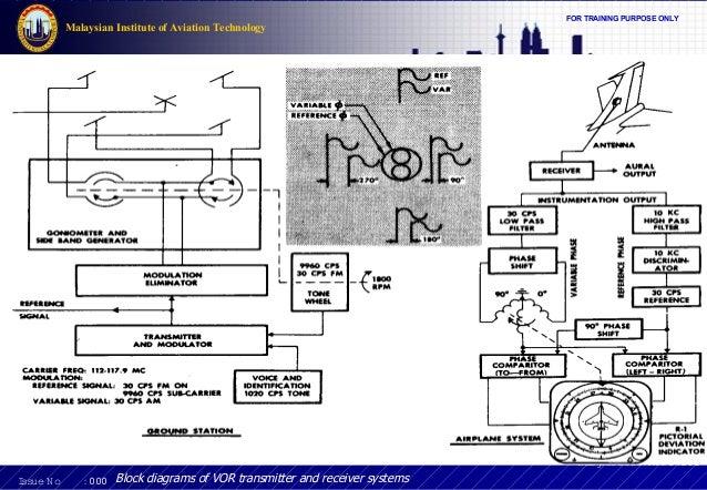 Aircraft Communication Topic 9 Vhf Omni Range Vor