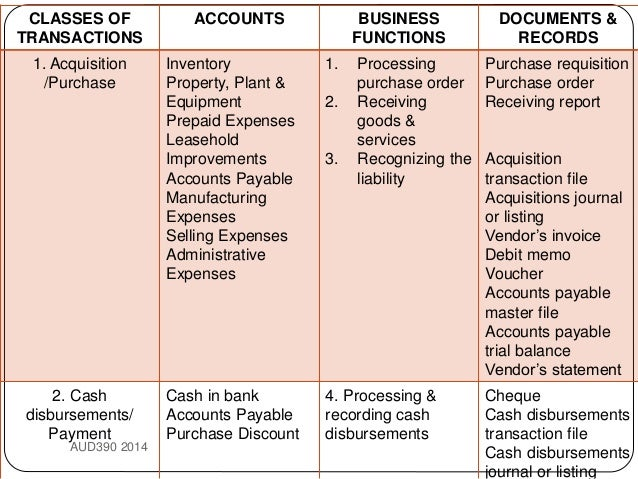Topic 9 Audit Of Purchase And Payment Cycle Acc Payables