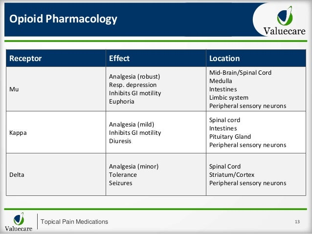 Topical pain medications another approach to pain, wound and