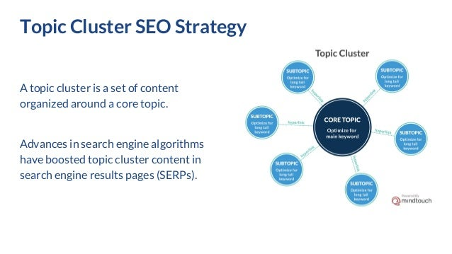 Topic Cluster SEO Strategy Slide 2