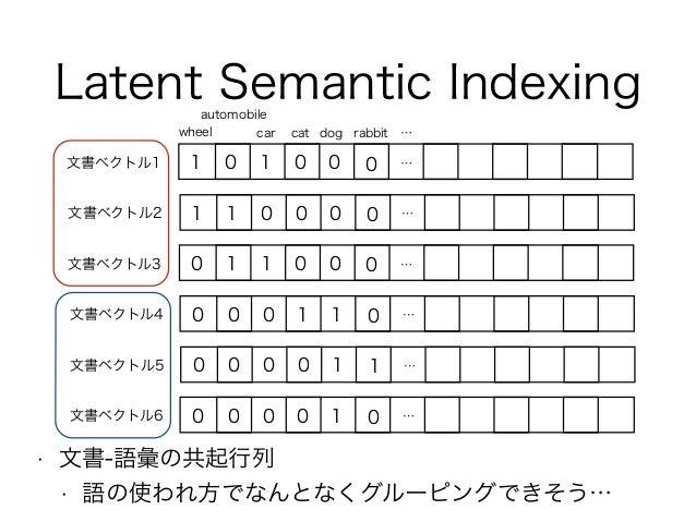 Latent Semantic Indexing 文書ベクトル1 dog automobile car 1 0 catwheel rabbit … 1 0 0 0 … 文書ベクトル2 1 1 0 0 0 0 … 文書ベクトル3 0 1 1 0 ...