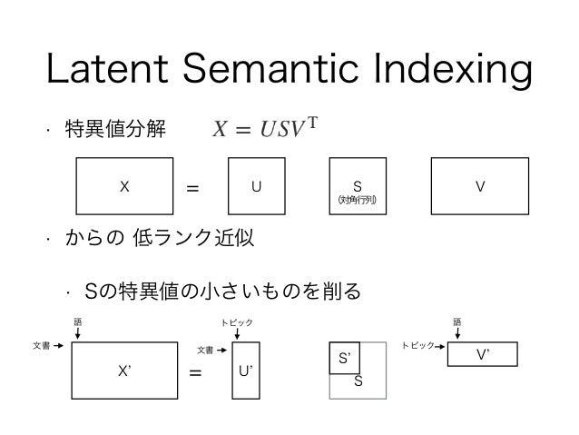• 特異値分解 • からの 低ランク近似 • Sの特異値の小さいものを削る Latent Semantic Indexing X = U S V 文書 語 文書 トピック トピック 語 X = U S V (対角行列) S