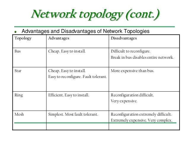 standard network topologies advantages and disadvantages Network topology definition advantages and disadvantages bus based network all processors access a common bus for exchanging data, the distance between any two nodes is 1in a bus.