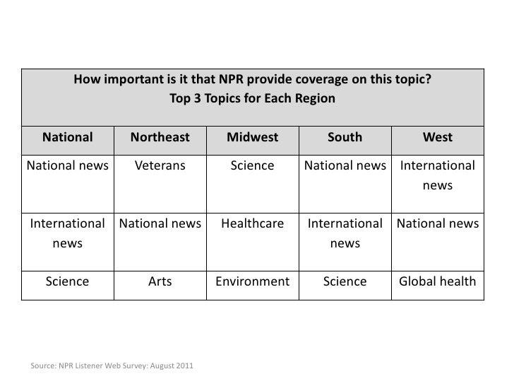 Source: NPR Listener Web Survey: August 2011<br />