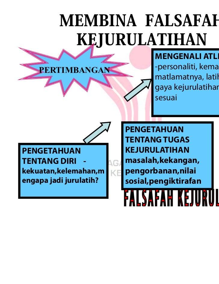MEMBINA FALSAFAH          KEJURULATIHAN                                MENGENALI ATLET    PERTIMBANGAN                -per...