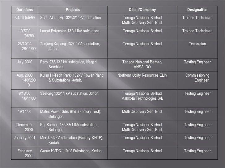 Durations Projects Client/Company Designation 6/4/99 5/5/99 Shah Alam (E) 132/33/11kV substation Tenaga Nasional Berhad Mu...