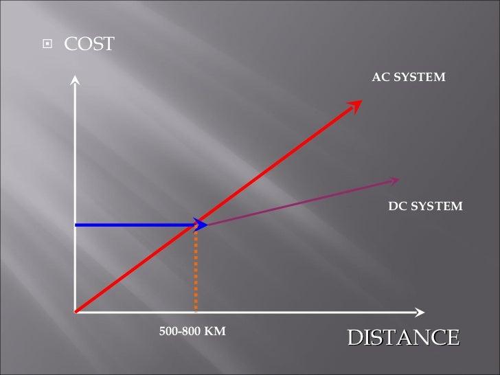 <ul><li>COST </li></ul>DISTANCE AC SYSTEM DC SYSTEM 500-800 KM