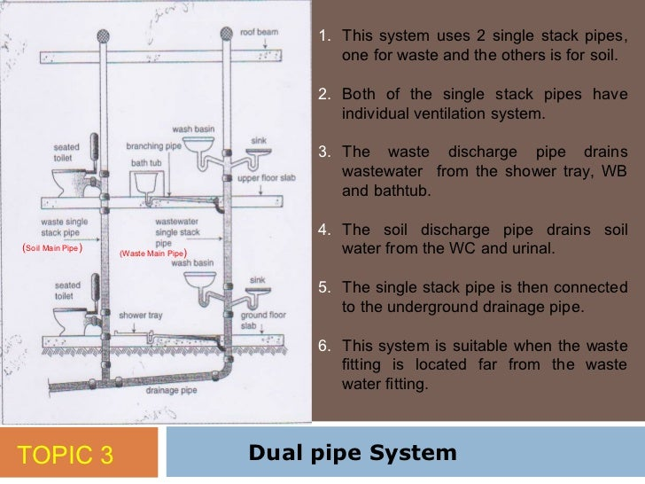 Topik 3 Sanitary Pipework