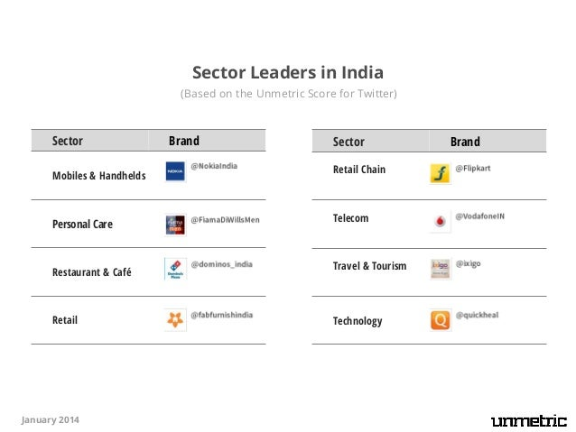 Social Media Shakedown Of Top Indian Brands On Social
