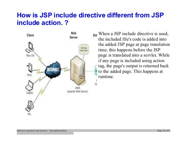 jsp interview questions pdf free download
