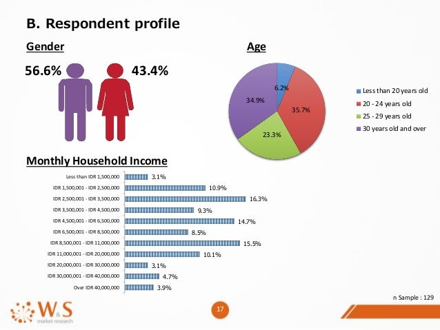 Online dating profile income