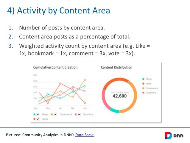 4) Activity by Content Area 1. Number of posts by content area. 2. Content area posts as a percentage of total. 3. Weighte...