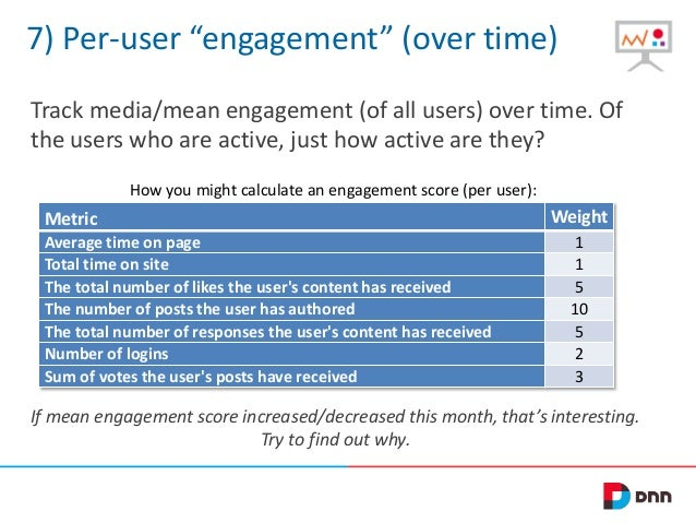 """7) Per-user """"engagement"""" (over time) Track media/mean engagement (of all users) over time. Of the users who are active, ju..."""
