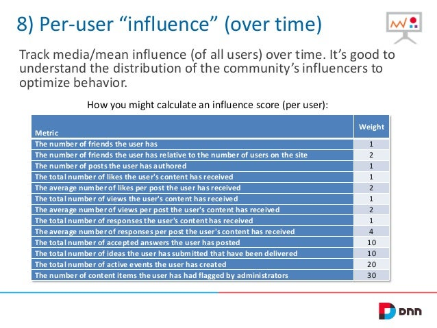 """8) Per-user """"influence"""" (over time) Track media/mean influence (of all users) over time. It's good to understand the distr..."""