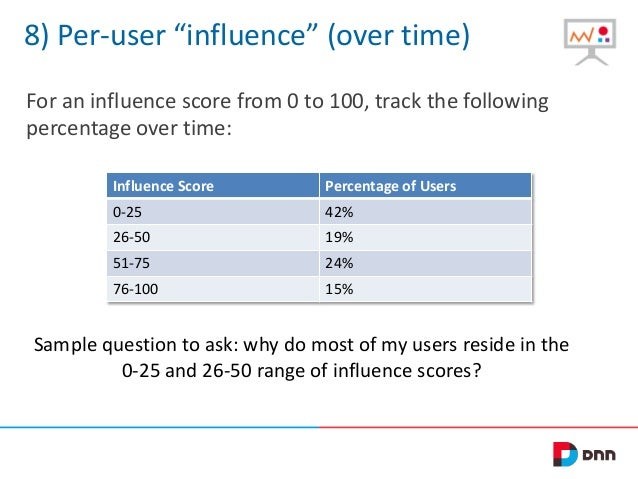"""8) Per-user """"influence"""" (over time) For an influence score from 0 to 100, track the following percentage over time: Influe..."""