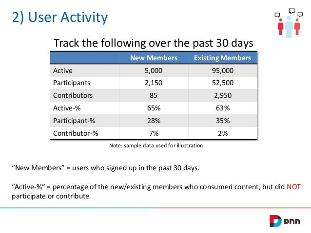 2) User Activity Track the following over the past 30 days New Members  Existing Members  Active  5,000  95,000  Participa...