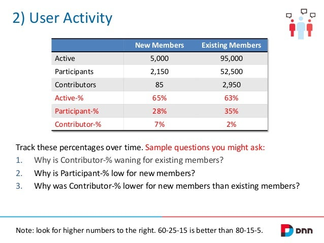 2) User Activity New Members  Existing Members  Active  5,000  95,000  Participants  2,150  52,500  Contributors  85  2,95...