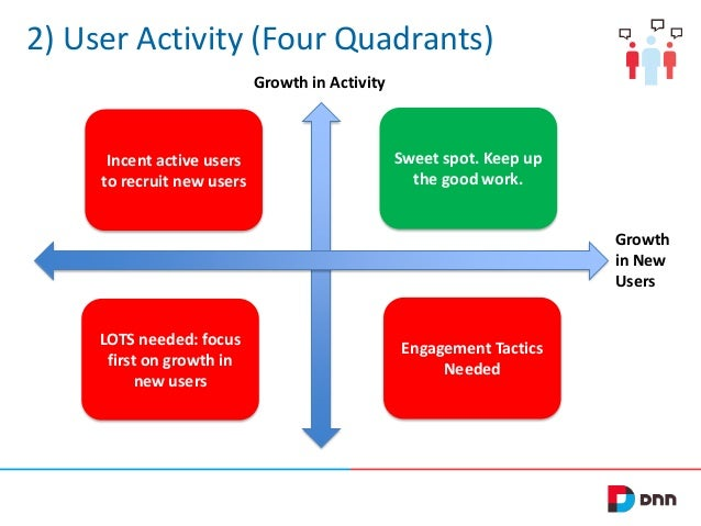2) User Activity (Four Quadrants) Growth in Activity  Incent active users to recruit new users  Sweet spot. Keep up the go...