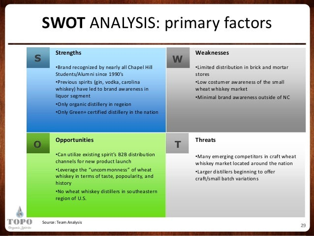 swot analysis united spirits limited United spirits limited - strategy, swot and corporate finance report, is a source of comprehensive company data and information the report covers the company.