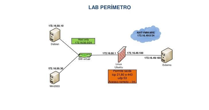 LAB PERÍMETRO172.16.50.10                                                            NAT/VMWARE                           ...