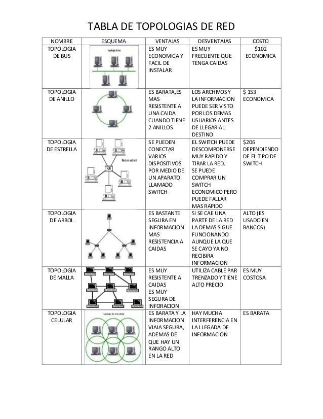 TABLA DE TOPOLOGIAS DE RED NOMBRE TOPOLOGIA DE BUS  VENTAJAS ES MUY ECONOMICA Y FACIL DE INSTALAR  DESVENTAJAS ES MUY FREC...