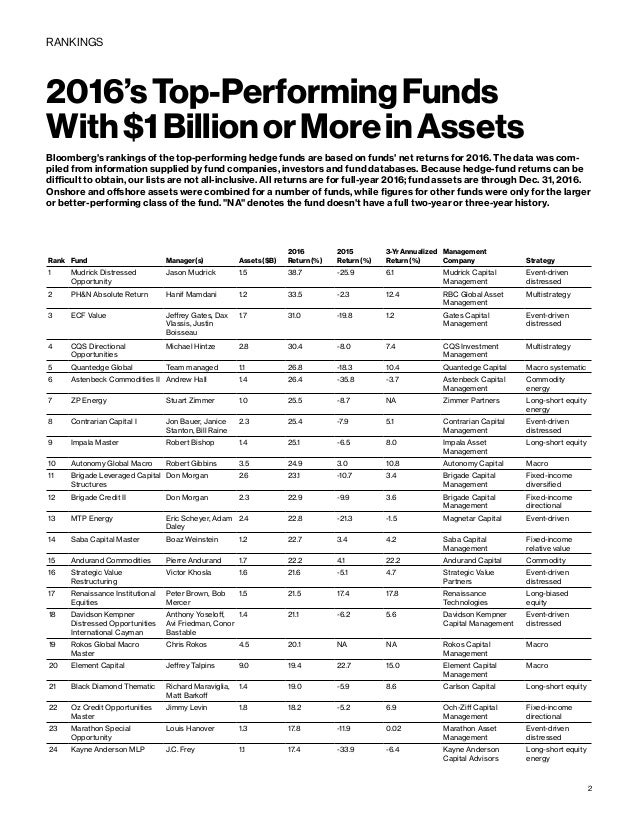 Top performing Hedge Funds 2016 1bn+