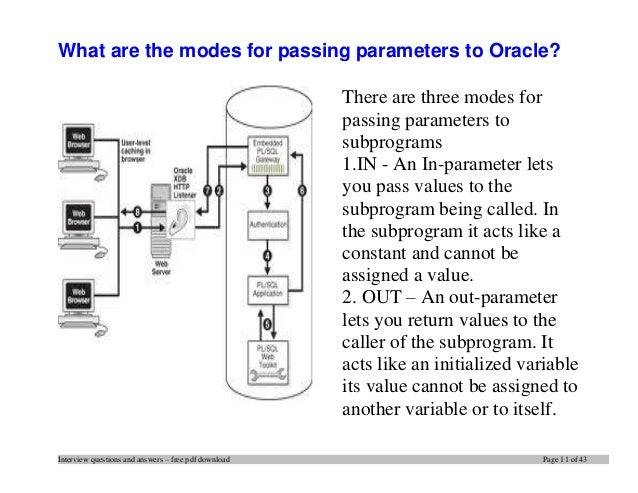 Oracle pl sql interview questions and answers
