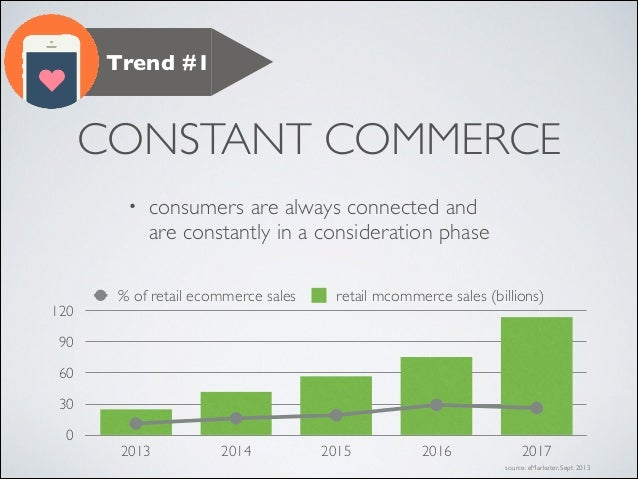 Trend #1  CONSTANT COMMERCE •  120  consumers are always connected and are constantly in a consideration phase  % of retai...