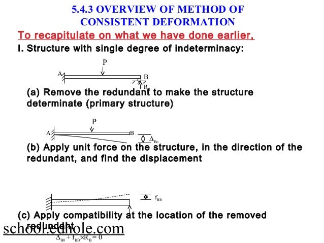 CONSISTENT DEFORMATION METHOD PDF DOWNLOAD