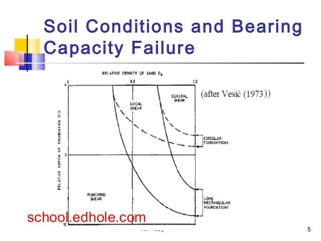bearing capacity of unsaturated soils Read bearing capacity of unsaturated expansive soils, geotechnical and geological engineering on deepdyve, the largest online rental service for scholarly research.