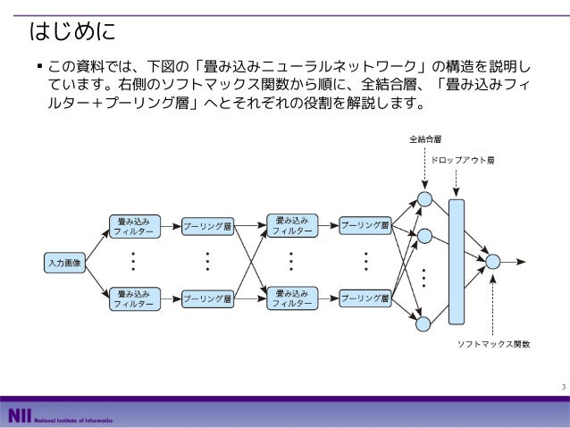TensorFlowによるニューラルネットワーク入門 Slide 3