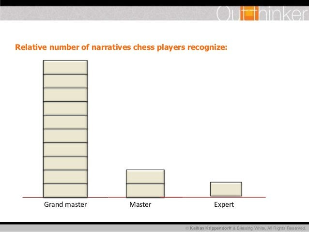  Kaihan Krippendorff & Blessing White, All Rights Reserved. Relative number of narratives chess players recognize: Grand ...