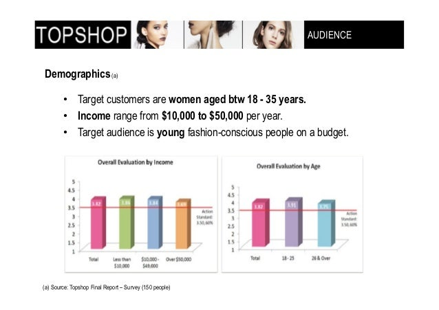 case study asos and topshop Marketing society awards for excellence case study - asos, highly  and other  key competitors (including new look, topshop and zara) due.
