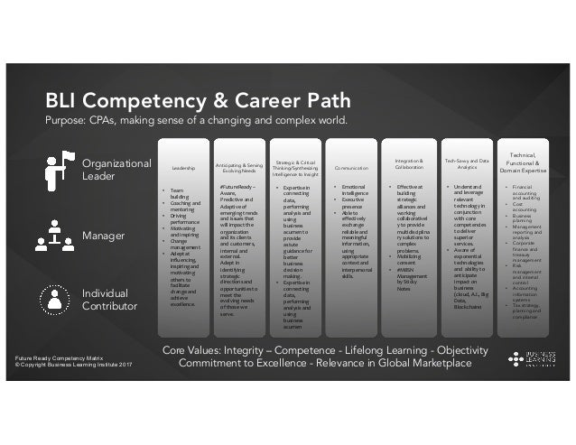 • Anticipation • Strategic Thinking • External Awareness • Vision • Continuous Learning • Innovation • Creativity • Proble...
