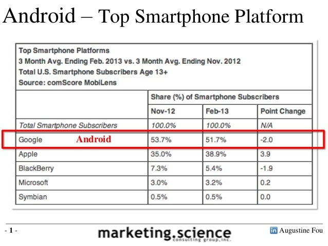 Android – Top Smartphone Platform        Android-1-                           Augustine Fou