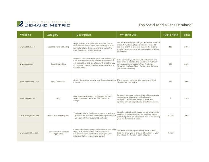 Top Social Media Sites DatabaseWebsite               Category                     Description                             ...