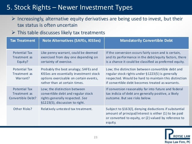 Right to invest as a warrant option
