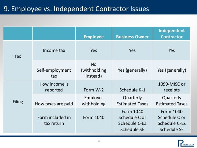 37 Employee Business Owner Independent Contractor Tax Income tax Yes Yes Yes Self-employment tax No (withholding instead) ...