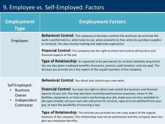 38 Employment Type Employment Factors Employee: Behavioral Control: The company or business controls the work you do and h...
