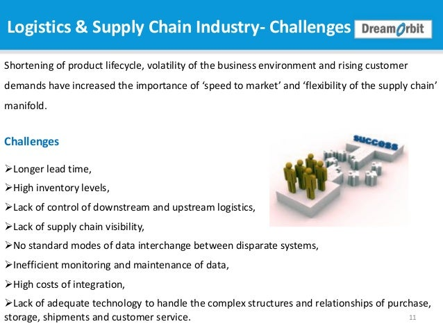 Top technology trends in supply chain & logistics industry