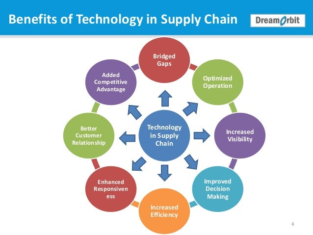 top 10 supply chain technology trends But as the technology improves, more and more supply chain management software providers will offer web-based applications, with its benefits of collaborative networks and online purchasing integration.