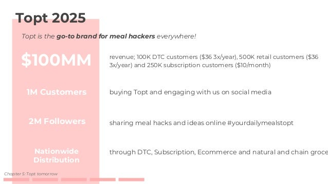 ● Food scientist ● Co-packer ● Community of users ● Instagram influencers & bloggers ● Brand collaborations ● Nutritionist...