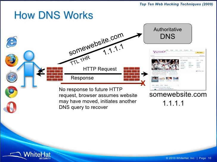 Top Ten Web Hacking Techniques (2009)   How DNS Works                                                   Authoritative     ...